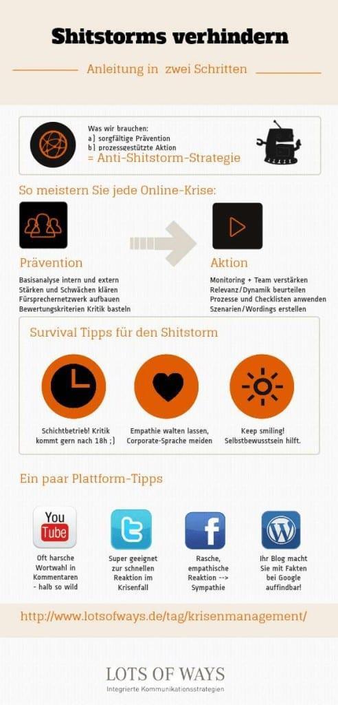 Infografik Shitstorms verhindern