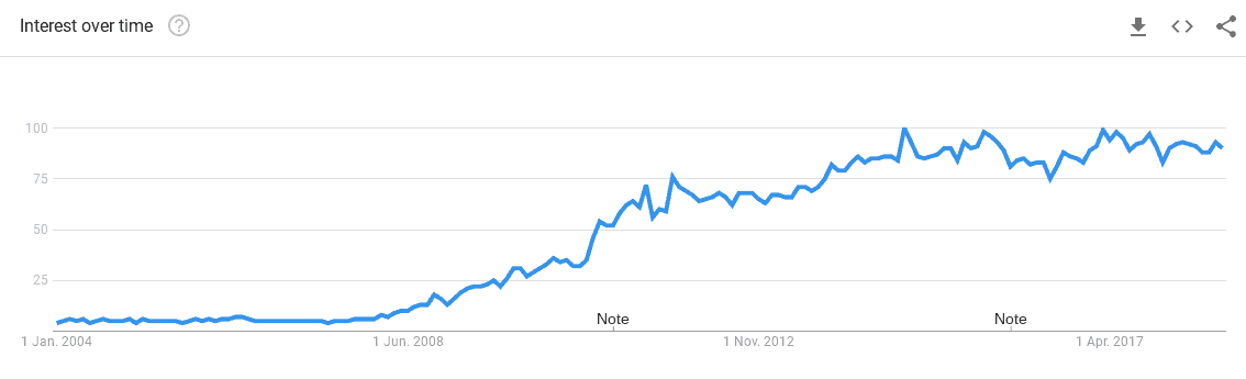 Long-term search volume from Google Trends on cloud computing speaks for the domain extension .cloud