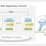 Architektur einer Web Application Firewall (Abbildung: Wassupsophia CC BY-SA 4.0 https://creativecommo ns.org/licenses/by-sa/4.0)